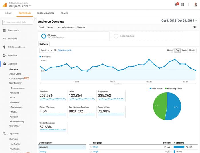 Digital Marketing Consulting: Increase Traffic & Gain More Customers!