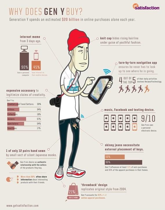 Generation Y Statistics