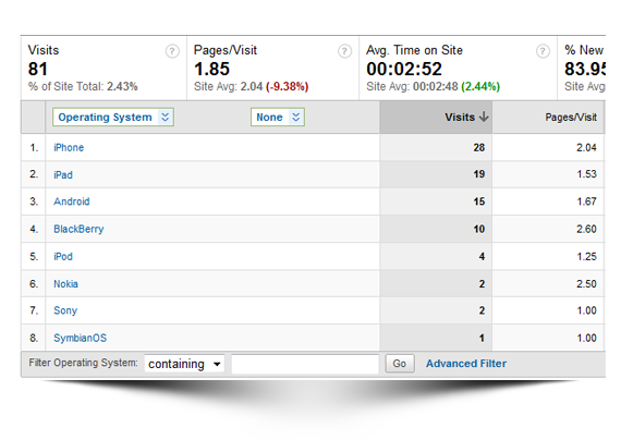 Google Analytics for Mobile Web App Metrics
