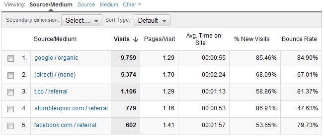 google analytics traffic sources Hi, I'm Hoai