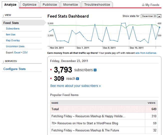 feedburner analytics dashboard