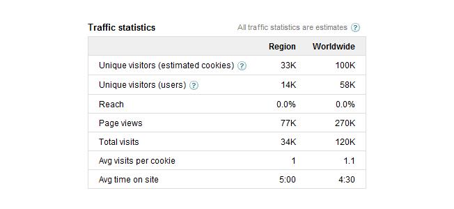 doubleclick traffic statistics