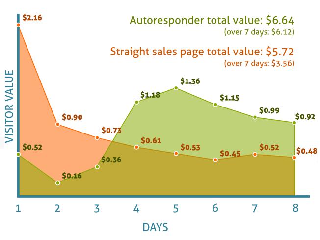 autoresponder chart