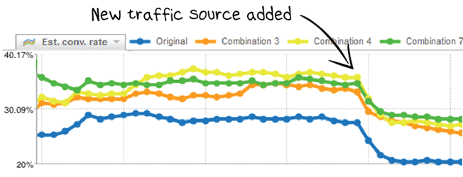 internet web traffic source and conversion rate