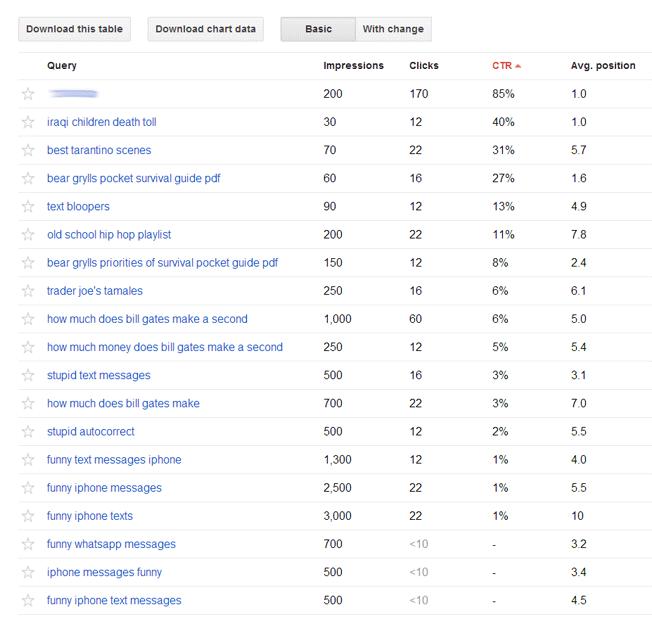 Keyword: How To Unlock Your 'Not Provided' Keywords In Google Analytics