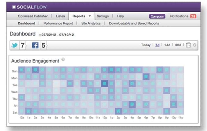 Cadence Optimized Publisher