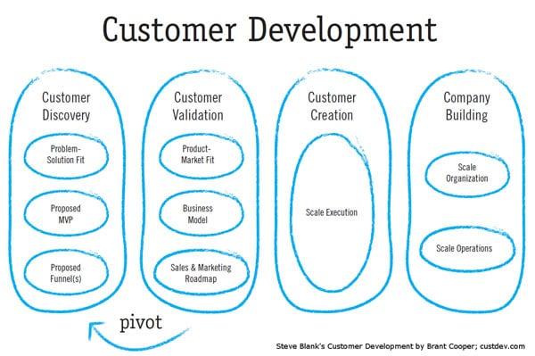 Steve Blank customer development process