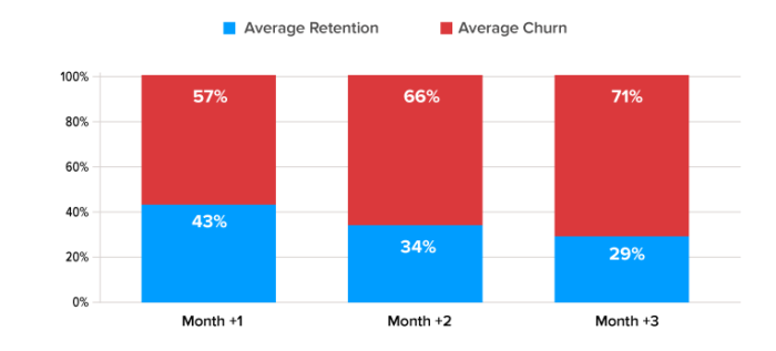 ASO average retention rate