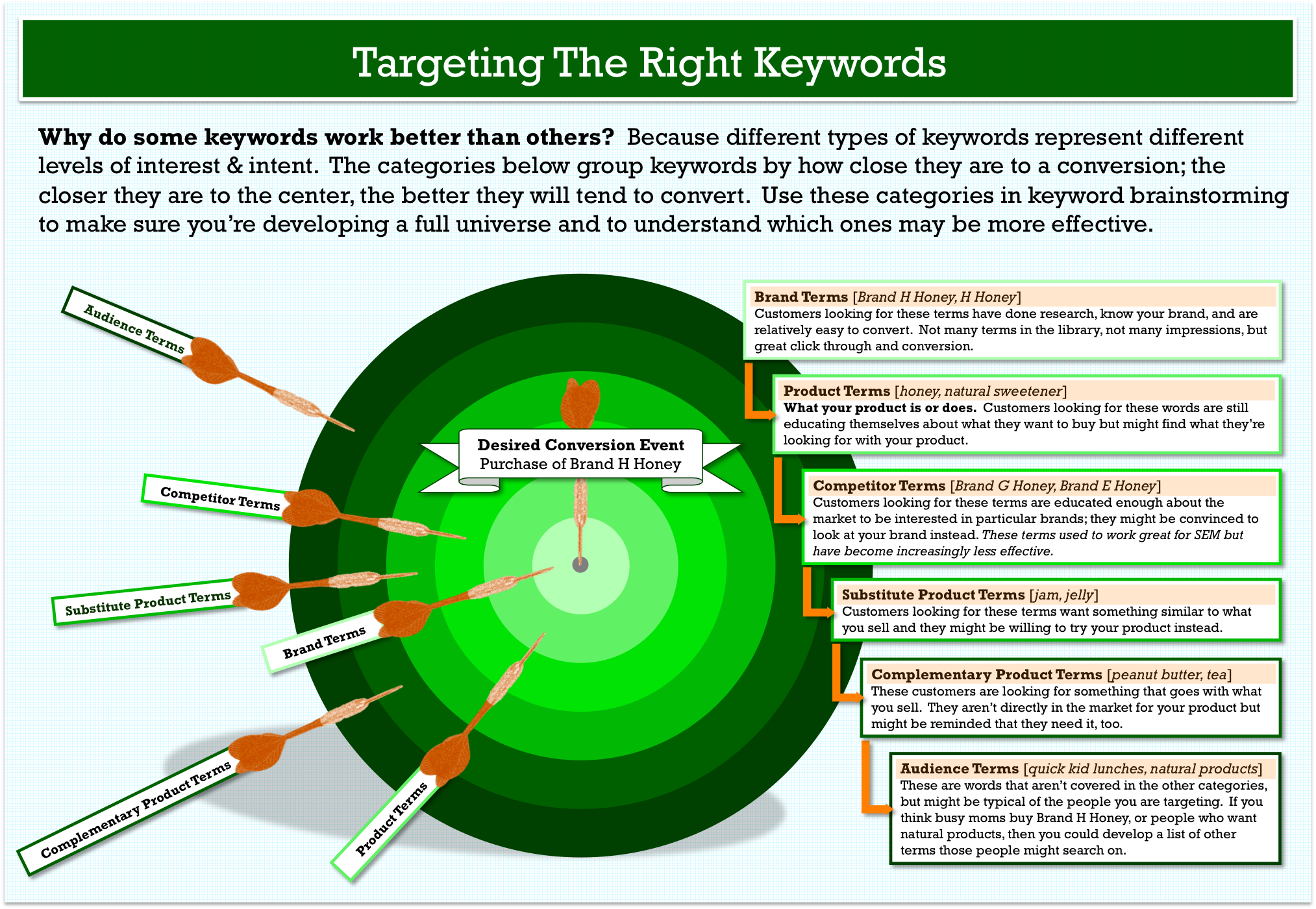 How To Do Keyword Research The Smart Way Targeting Interest And Intent Plot Diagram Related Keywords Suggestions Long Tail Target Model