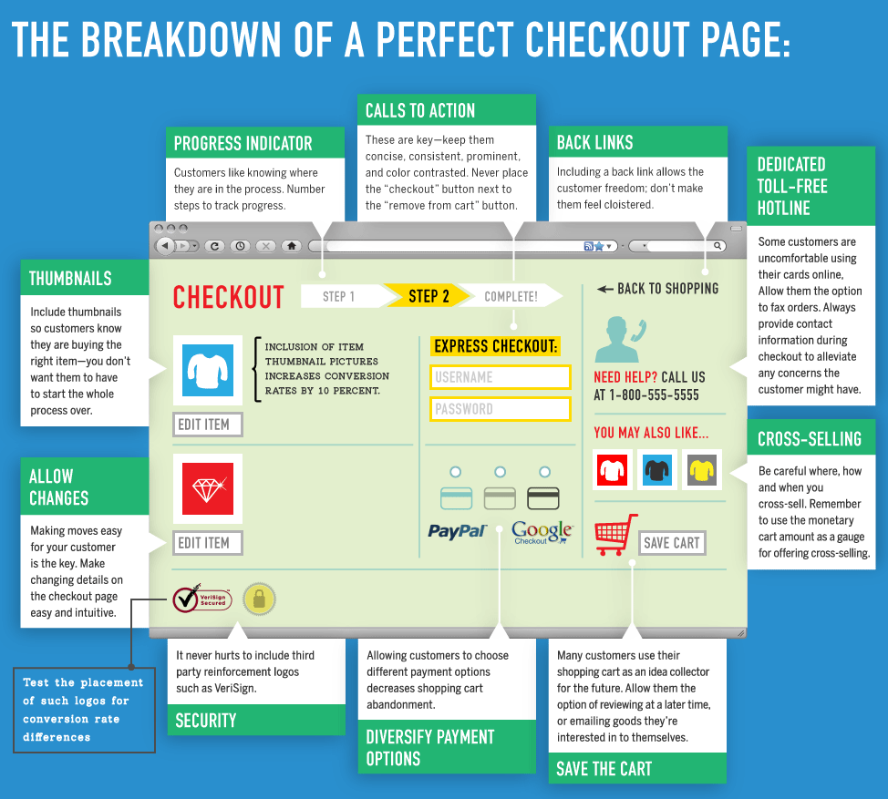 perfect checkout page