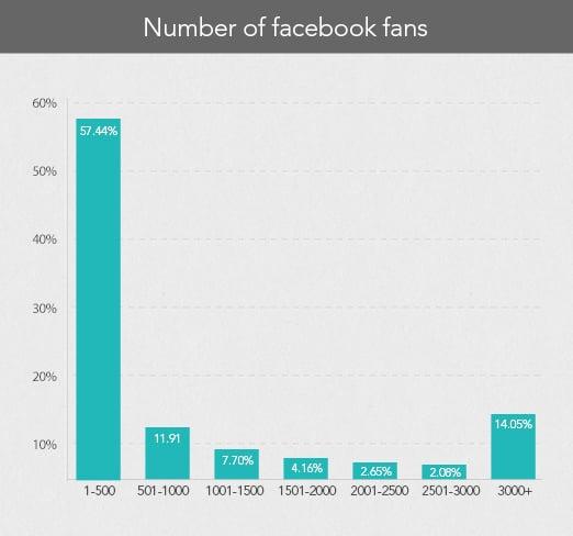 number of facebook fans