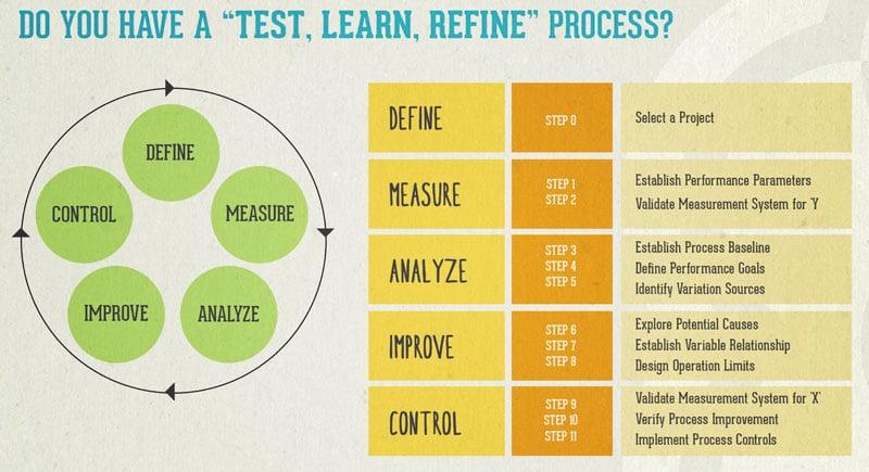 test learn refine