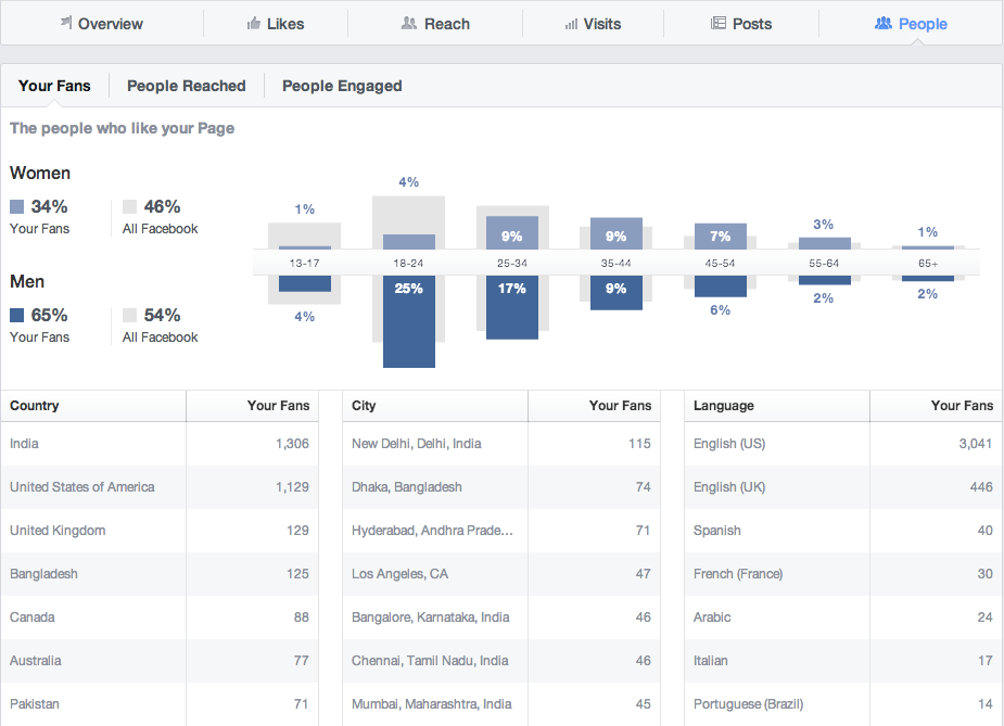 facebook insights people tab