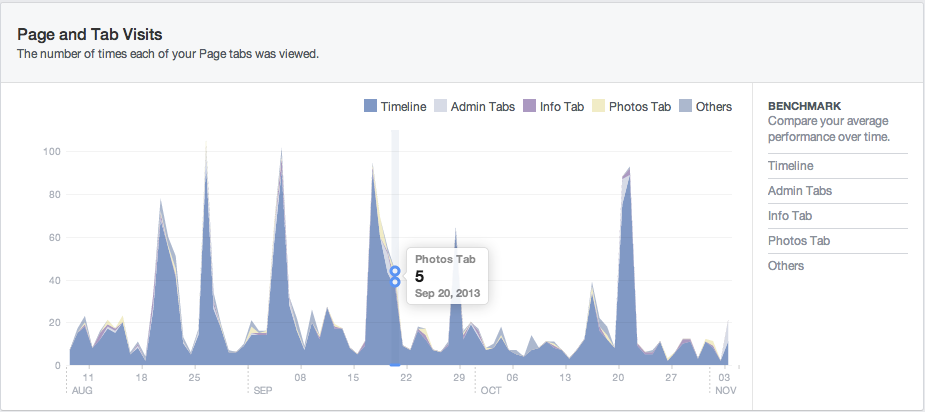 facebook insights visits tab