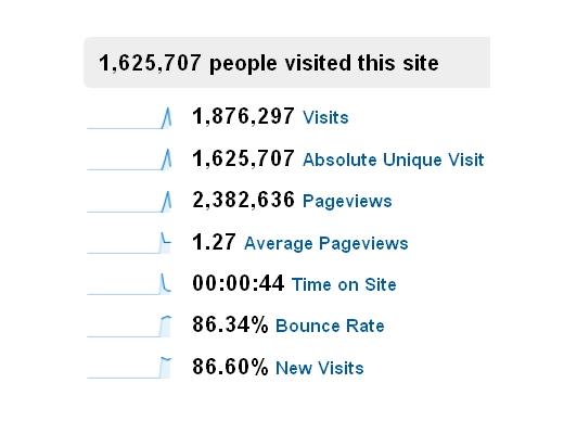 people visits