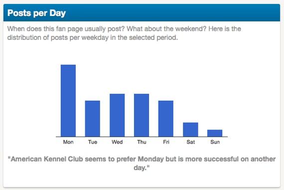 4 posts per days