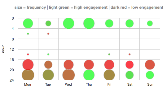 engagement per day
