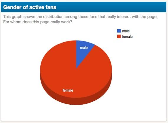 gender of fans