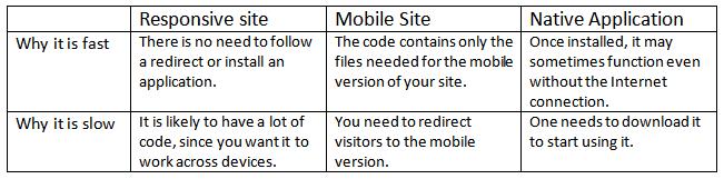 website speed table