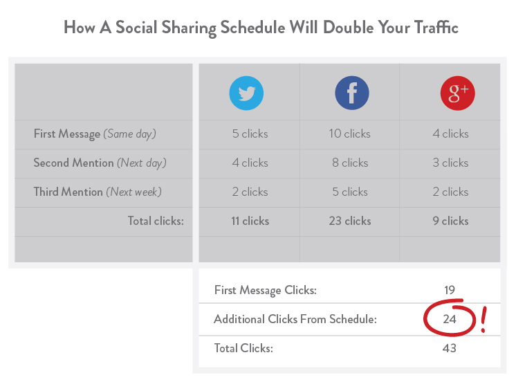 social sharing double traffic