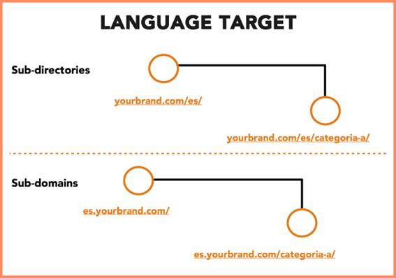 language target