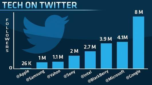 tech on twitter