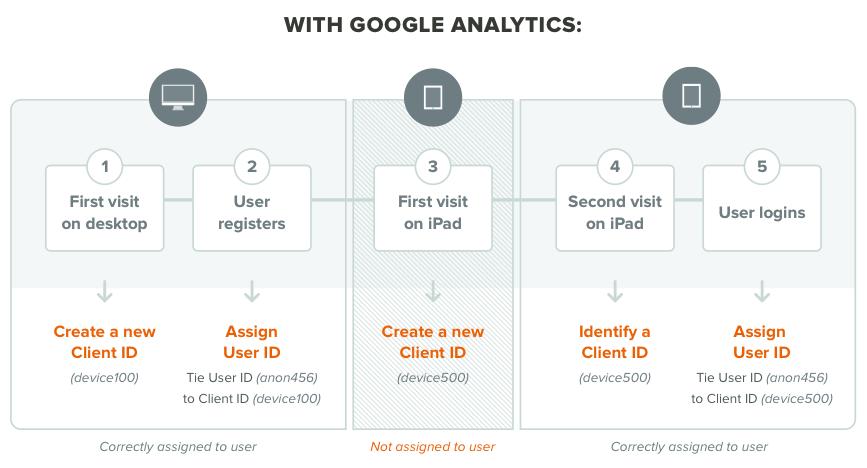 user assignment google analytics