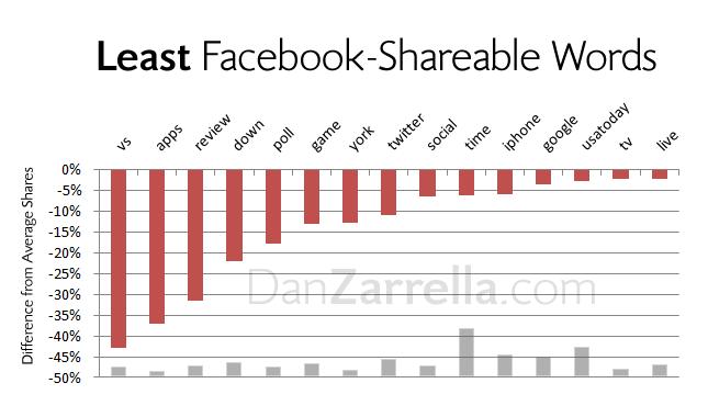least facebook shareable words