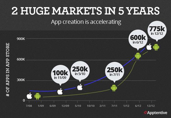 huge markets in 5 years