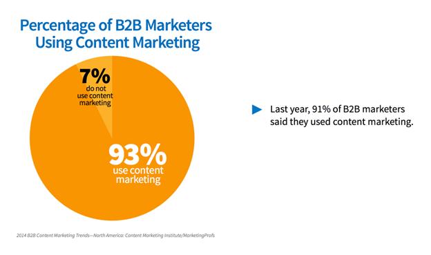 percentage of b2b using content marketing