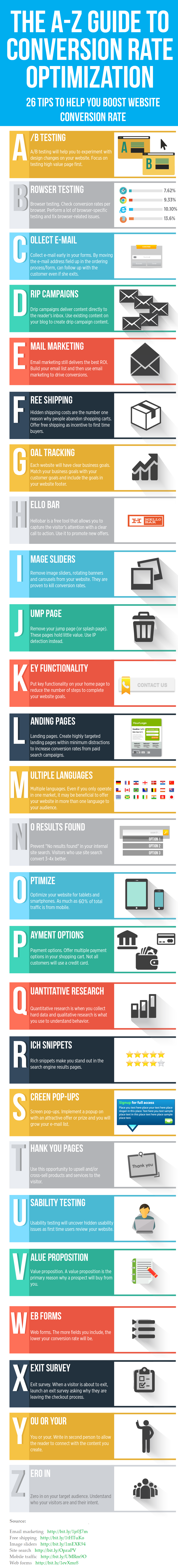 The A to Z Guide to Conversion Rate Optimization Infographic
