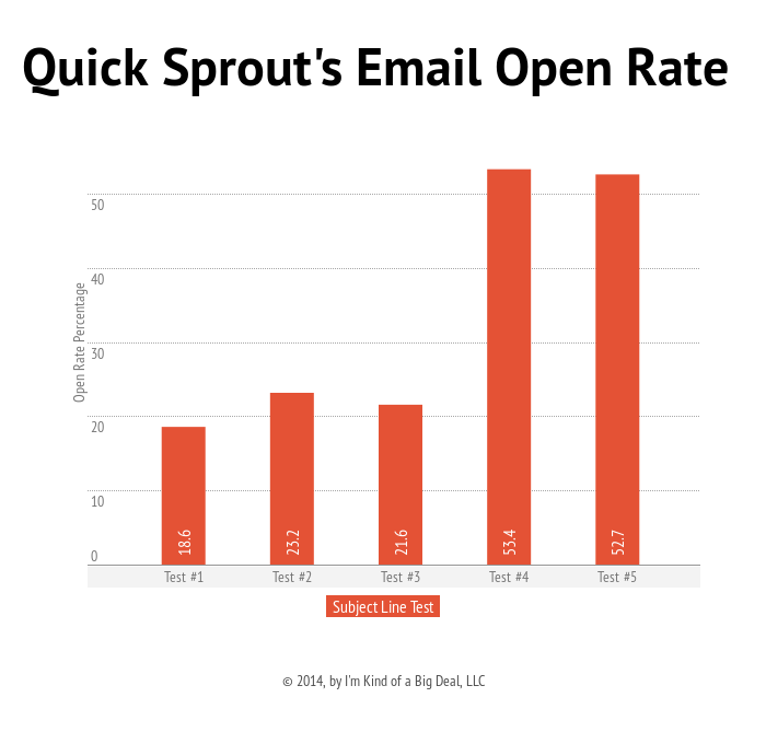 Email Subject Lines That Will Increase