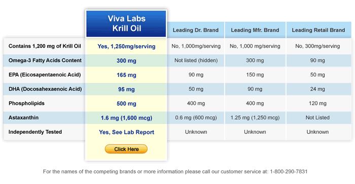 krill oil comparison