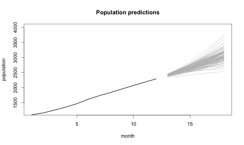 population predictions