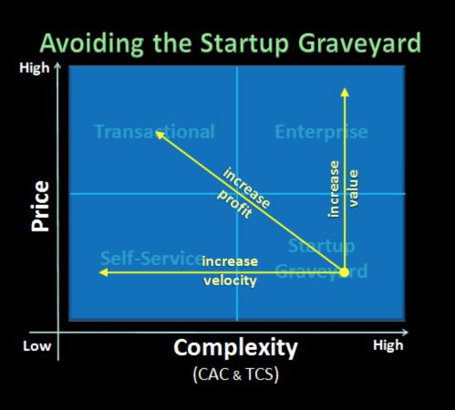 4 avoid startup graveyard