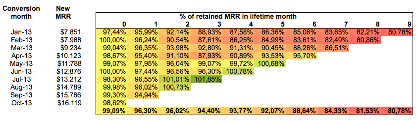 percentage of retained MRR in lifetime month