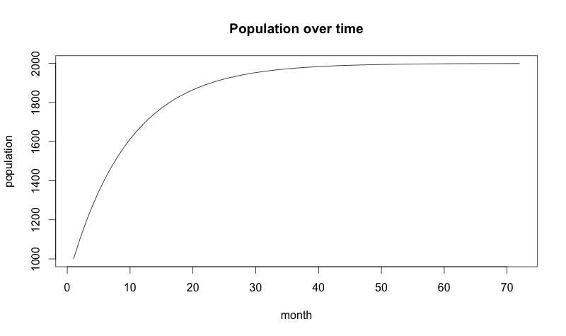 population over time