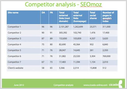 How to use competitive auditing to pinpoint and outsmart for Competitor research template