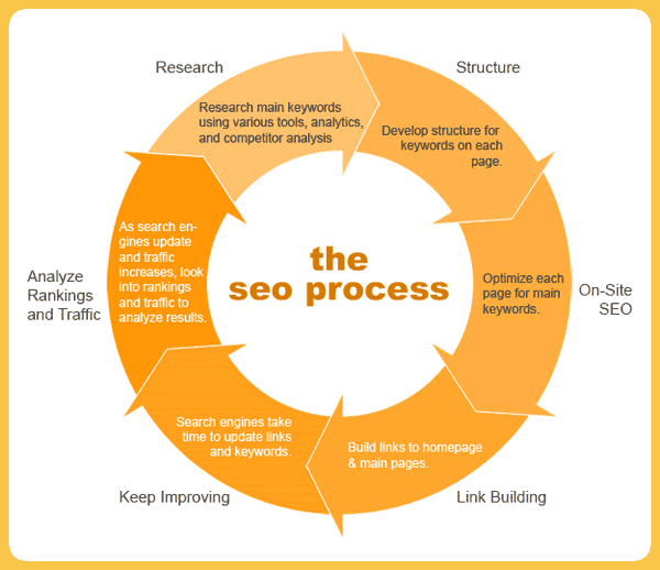 The SEO Process
