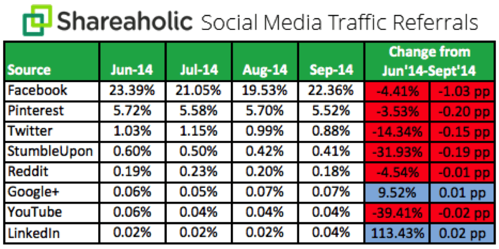 shareaholic social media traffic referrals2