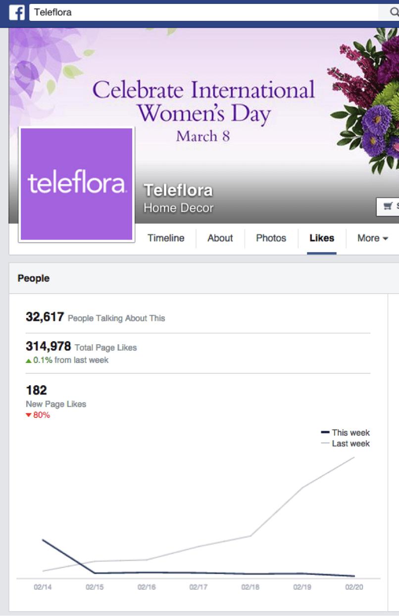teleflora facebook stats