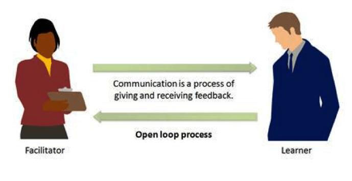 open loop process
