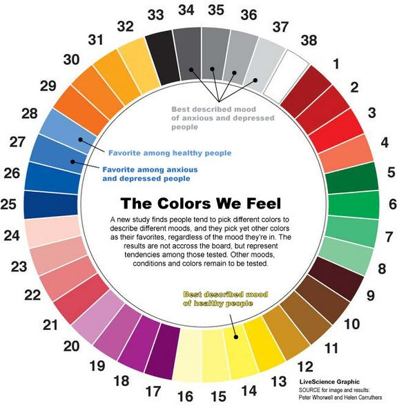 The Psychology of Color: How to Use Colors to Increase