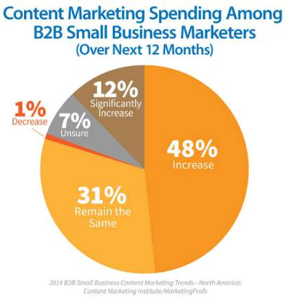 14 Content Marketing Tools That Will Double Your Search Traffic