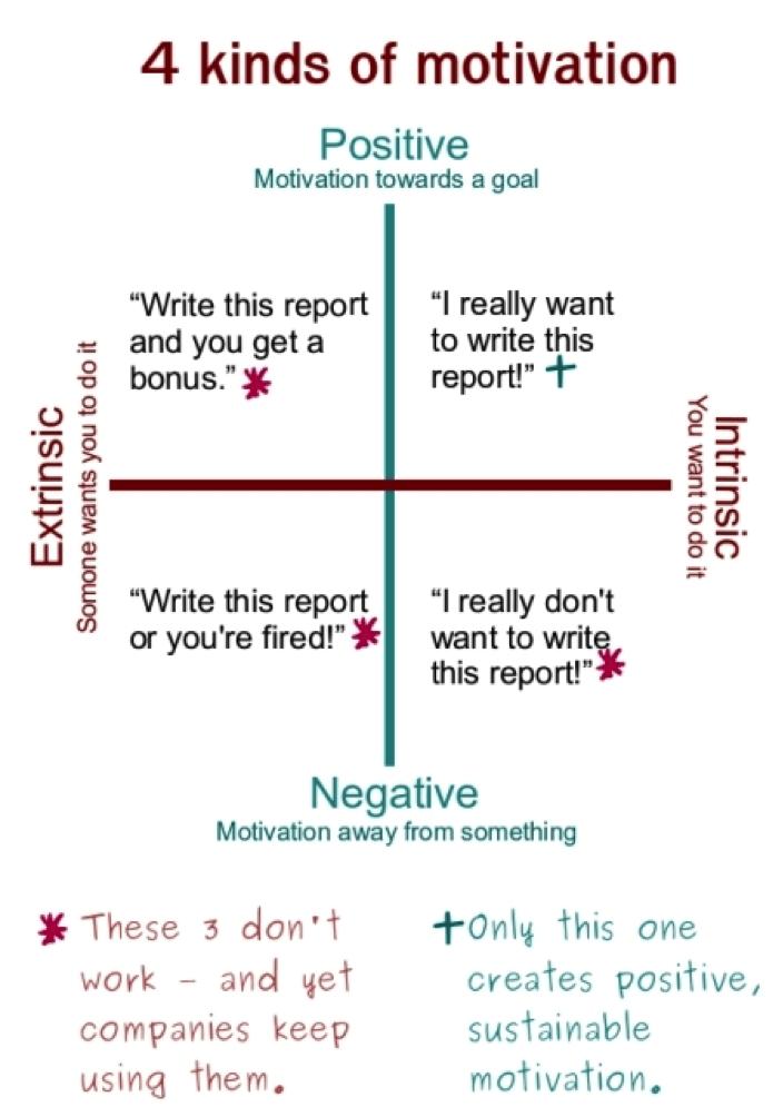 4 kinds of motivation