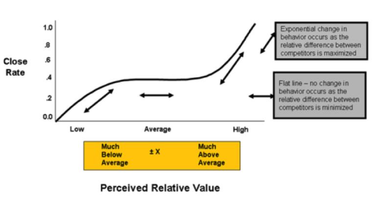 close rate vs perceived value