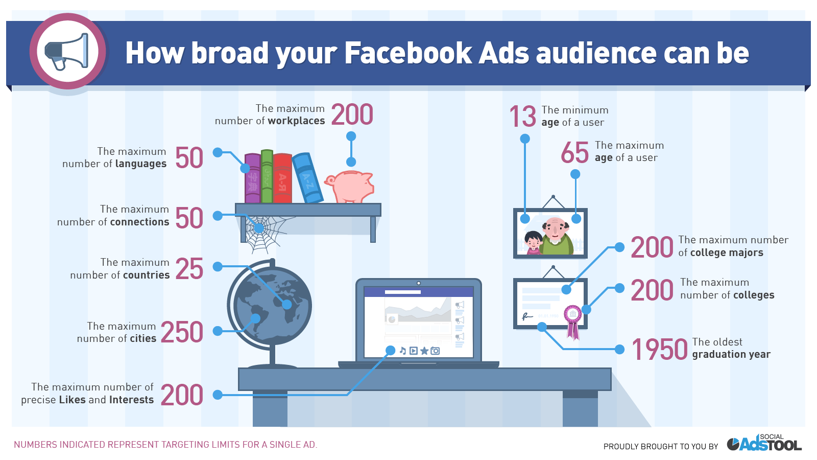 Beginner S Guide To Running Facebook Ads That Convert