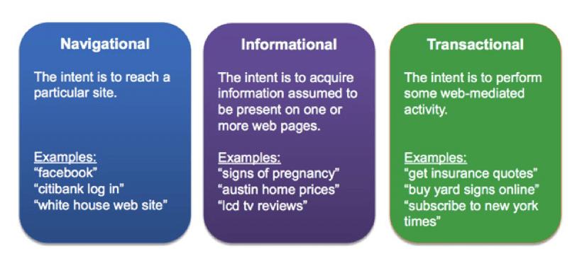 navigational informational transactional
