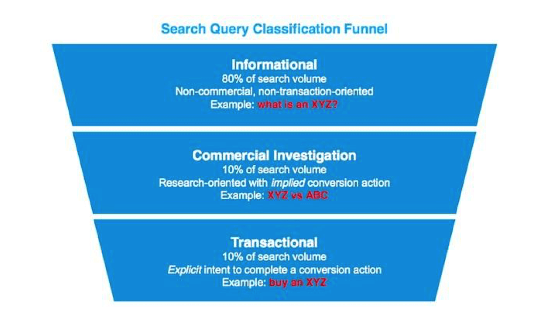 search query classification funnel