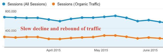 Slow-Traffic-Decline-and-Rebound-google-analytics